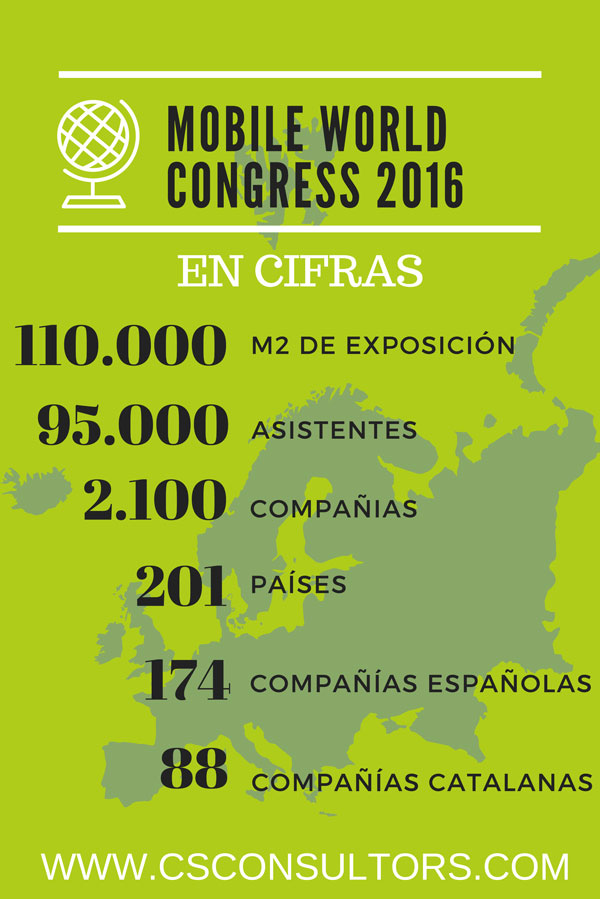 mobile-world-congress-2016-en-cifras