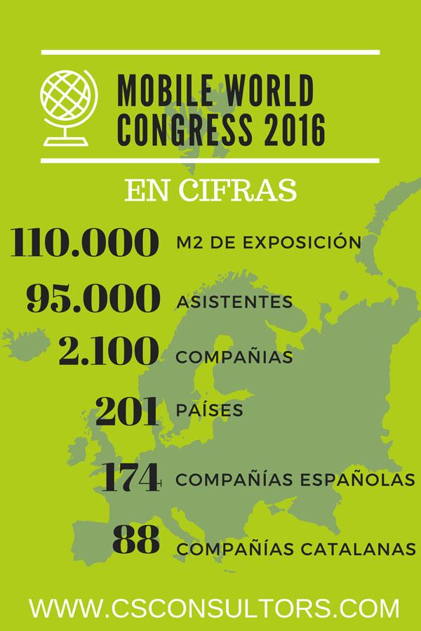 mobile-world-congress-2016-en-cifras